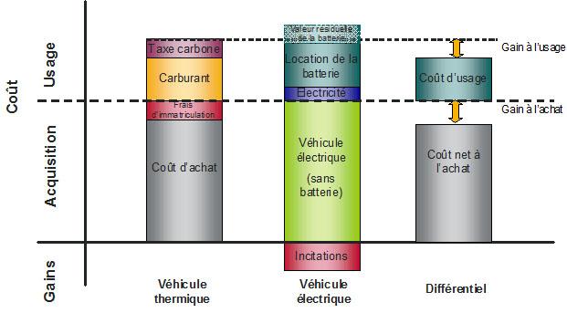Cout du véhicule électrique