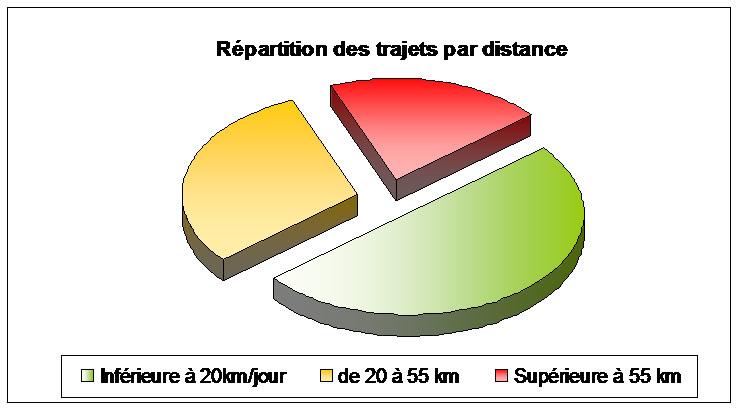 Distance des trajets en voiture