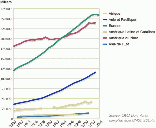 Nombre de voitures individuelles dans le monde