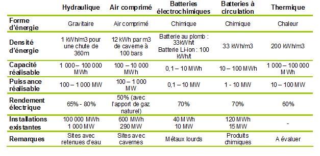 Type de batterie voiture électrique