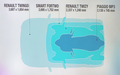 renault twizy dimensions