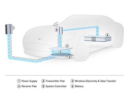 Charge sans fil voiture électrique