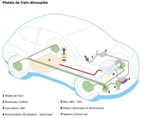 Le freinage récupératif améliore l'autonomie des voitures électriques