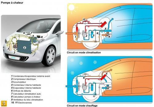 La Pompe à Chaleur améliore l'autonomie des voitures électriques