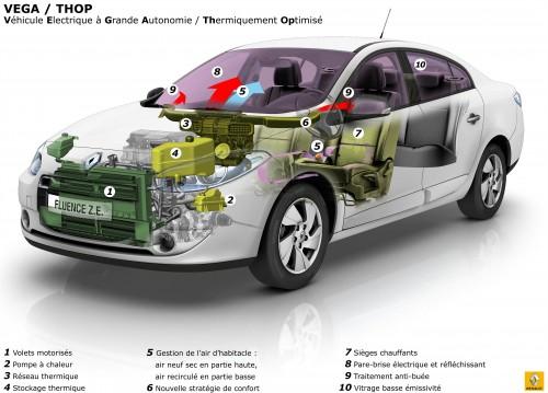 Renault Vega Thop thermique
