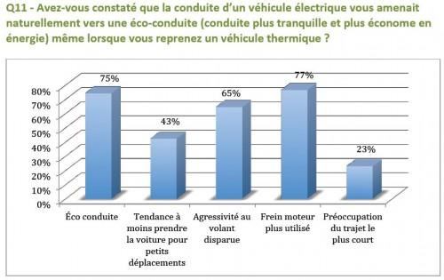 eco-conduite et voiture électrique