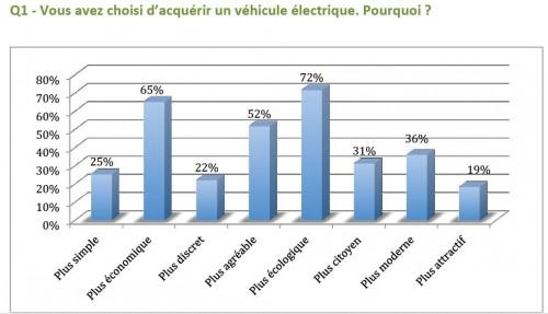 etude achat voiture électrique france