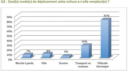Etude du marché de la voiture électrique en france