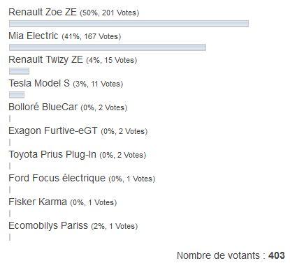 votes pour la voiture électrique populaire 2013