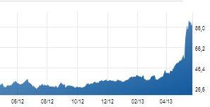 La côte en bourse de Tesla a explosée ces derniers mois