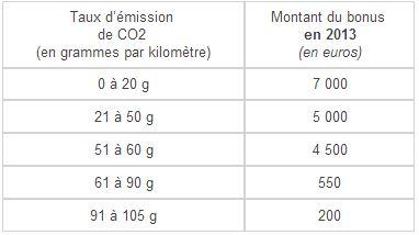 Le bonus écologique monte jusqu'à 7 000 €pour une voiture électrique