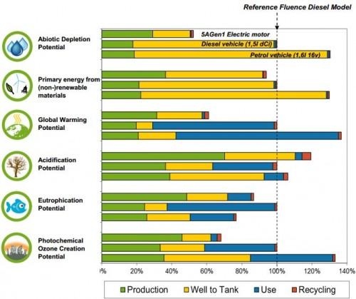 Surprise: les voitures à essence dépensent plus d'électricité que les VE Etude-Renault-Cycle-vie-voiture-%C3%A9lectrique-500x419