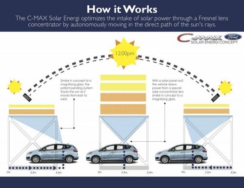 Le Ford C-Max SOlar Energi se déplace lorsqu'il est stationné sous ses lentilles