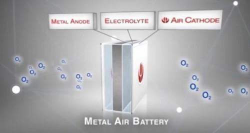 Aluminium Air Batterie