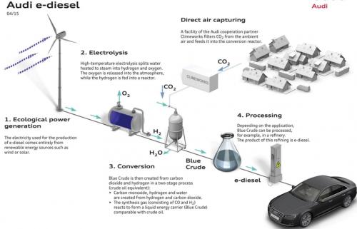 Le e-diesel d'Audi : CO2 + électricité